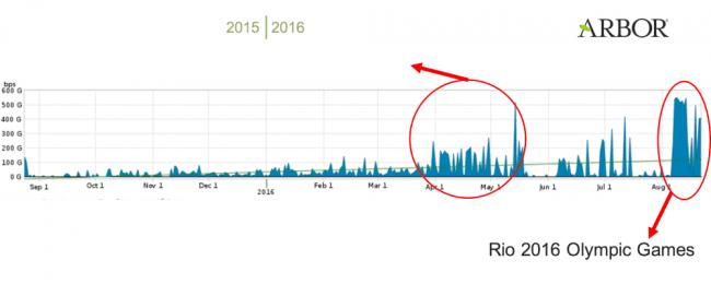 Emri:  ddos-attacks-during-rio-olympics-peaked-at-540-gbps-507822-2.jpg