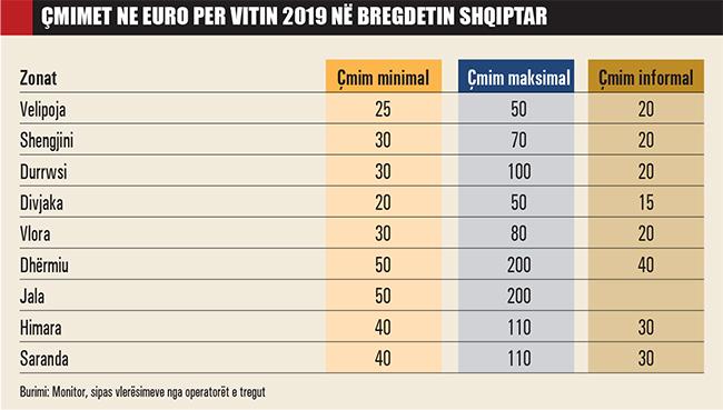 Emri:  Cmimet-ne-euro-per-vitin-2019-ne-bregdetin-shqiptar-889.jpg  Shikime: 42  Madhësia:  123.9 KB