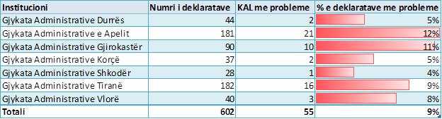 Emri:  KAL-per-administrativen.png  Shikime: 5  Madhësia:  23.0 KB