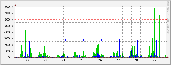 Emri:  bandwidth avg - last week.png  Shikime: 1230  Madhësia:  14.8 KB