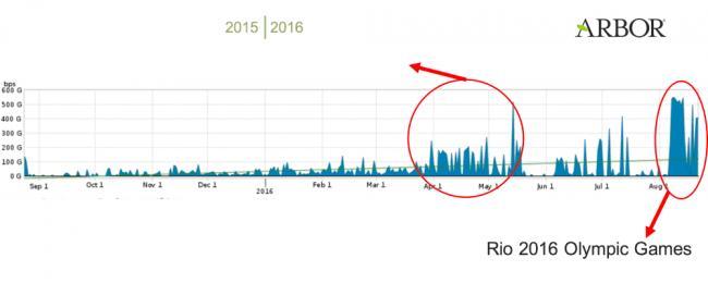 Emri:  ddos-attacks-during-rio-olympics-peaked-at-540-gbps-507822-2.jpg  Shikime: 305  Madhësia:  18.2 KB
