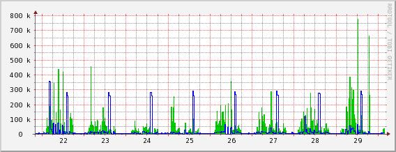 Emri:  bandwidth avg - last week.png  Shikime: 123  Madhësia:  14.8 KB