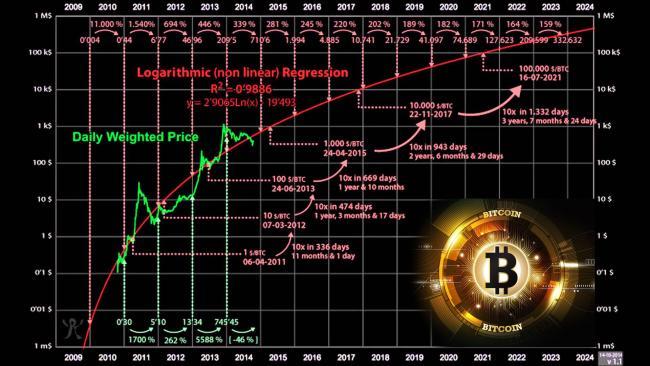 Emri:  bitcoin chart.jpg  Shikime: 123  Madhësia:  53.4 KB