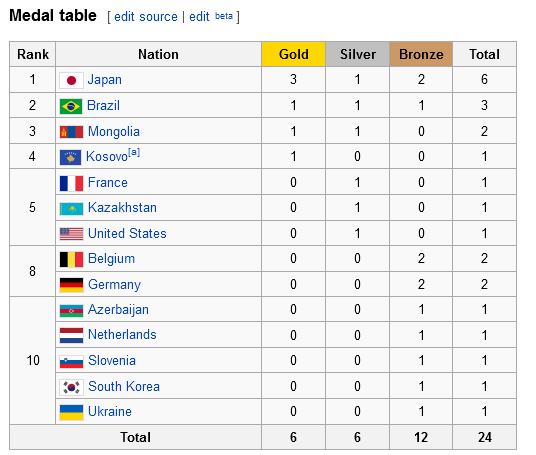 Emri:  tabela e medaljeve.png  Shikime: 1139  Madhësia:  19.7 KB
