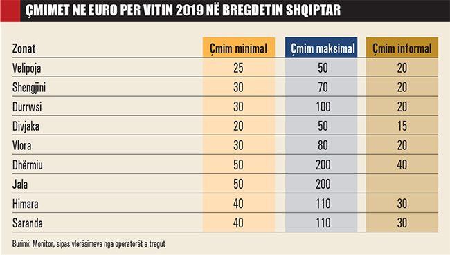 Emri:  Cmimet-ne-euro-per-vitin-2019-ne-bregdetin-shqiptar-889.jpg  Shikime: 1351  Madhësia:  123.9 KB